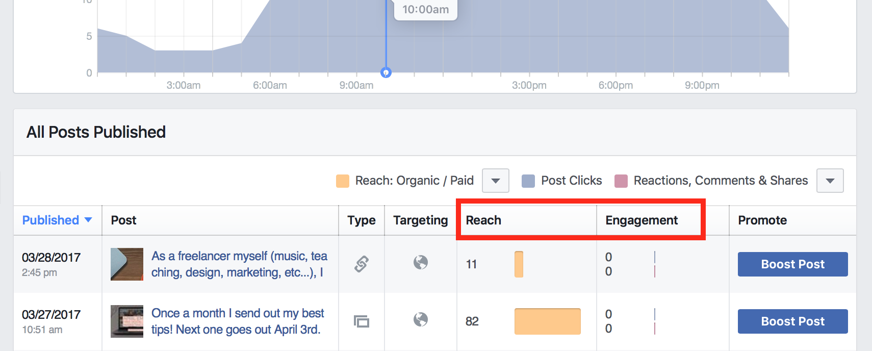 Scroll down the posts insights page to see reach and engagement